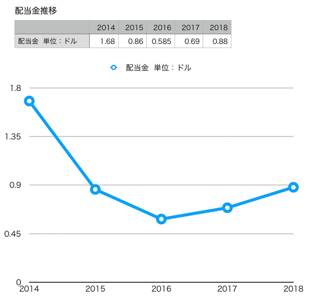 この画像はVISAの配当金推移グラフを表示しています。
