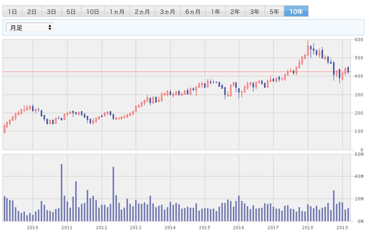 この画像はブラックロックの10年間株価推移を表示しております。