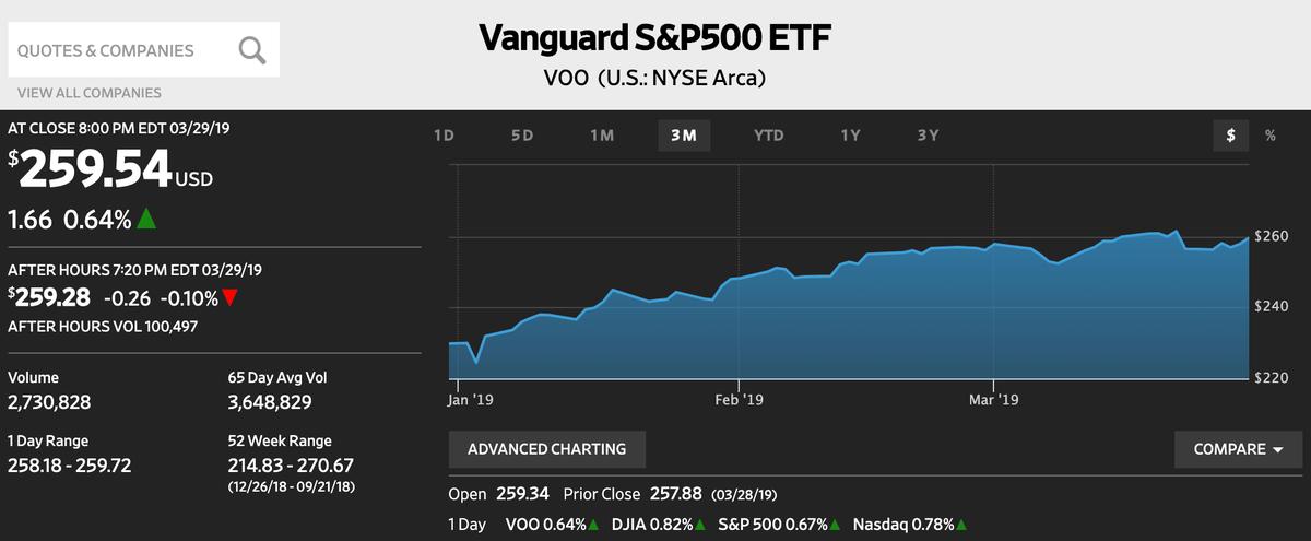この画像はWSJから引用したVOOの株価推移を表示しております。