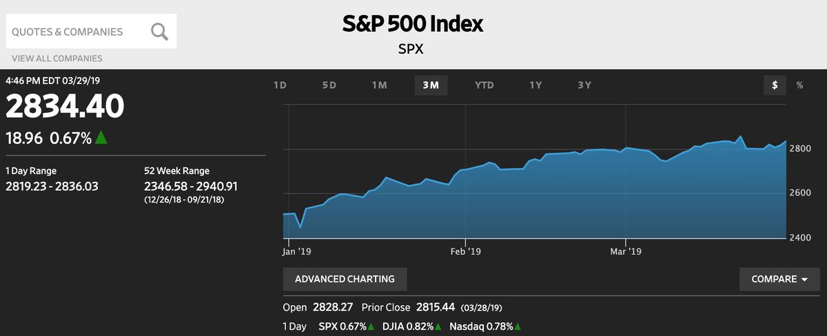 この画像はWSJより引用した、S&P500の株価推移を表示しております。