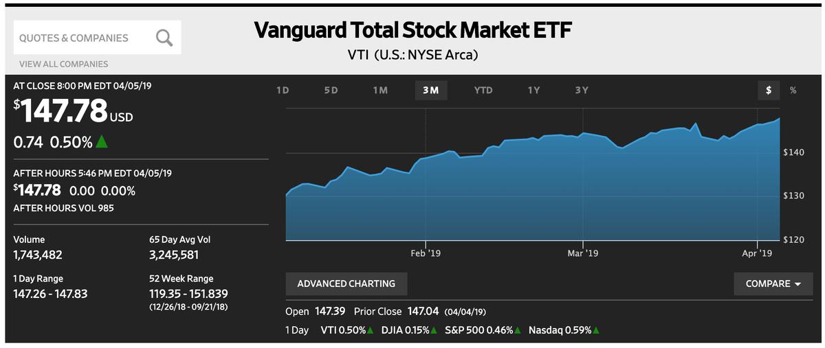 この画像はWSJから引用したVTIの株価推移を表示しております。