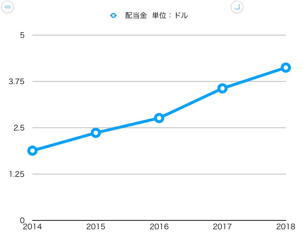 この画像はHDの配当金推移グラフを表示しています。
