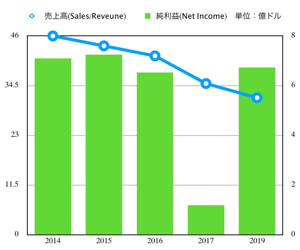 この画像はKOの業績推移をグラフで表示しています。