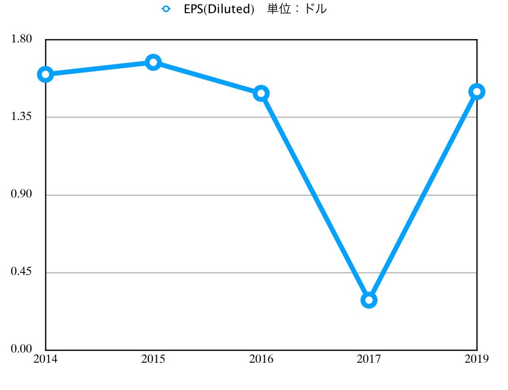この画像はKOのEPS推移グラフを表示しています。