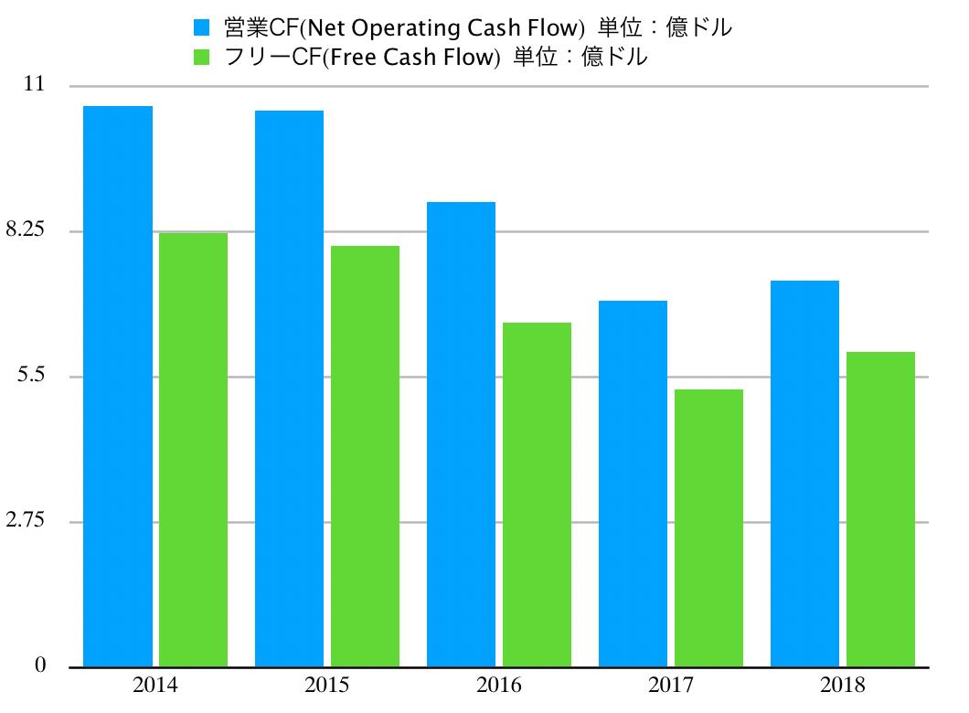 この画像はKOのキャッシュ・フロー推移グラフを表示しています。