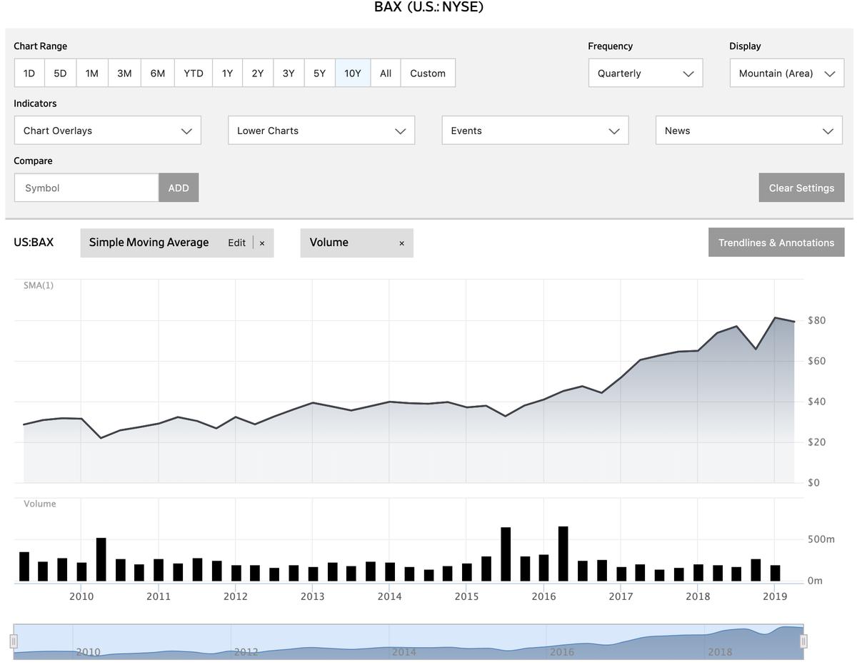 この画像はWall Street Journalより引用した、BAXの過去10年分の株価推移です。