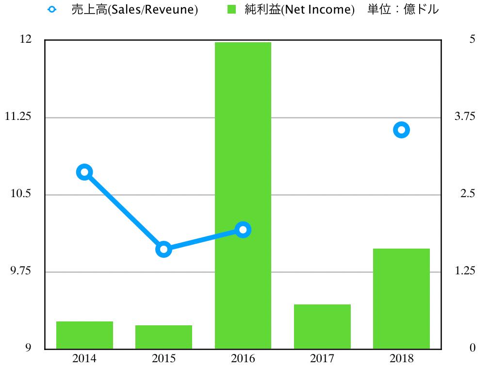 この画像はBAXの業績推移グラフを表示しています。