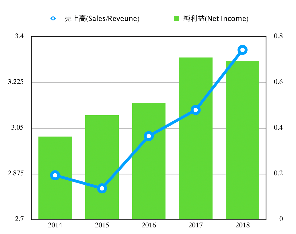 この画像はGRMNの業績推移グラフを表示しています。
