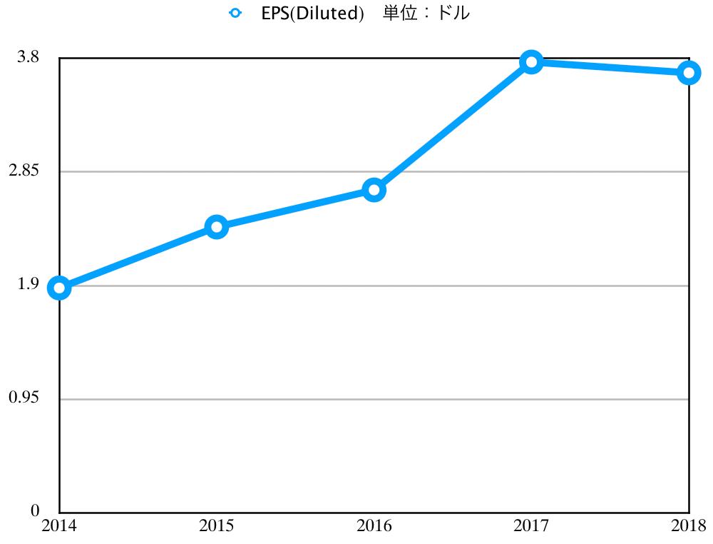 この画像はGRMNのEPS推移グラフを表示しています。
