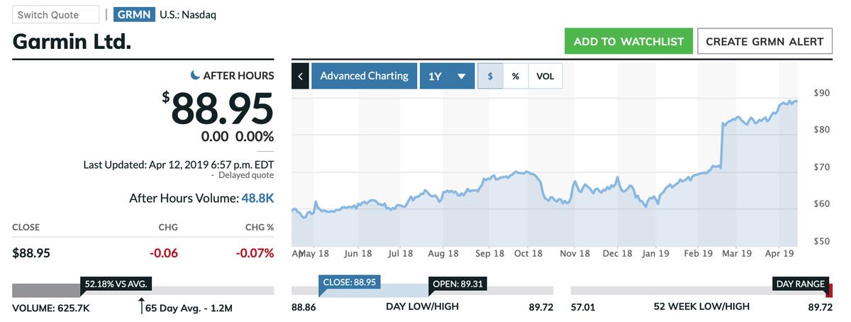 この画像はGRMNの株価推移グラフを表示しています。