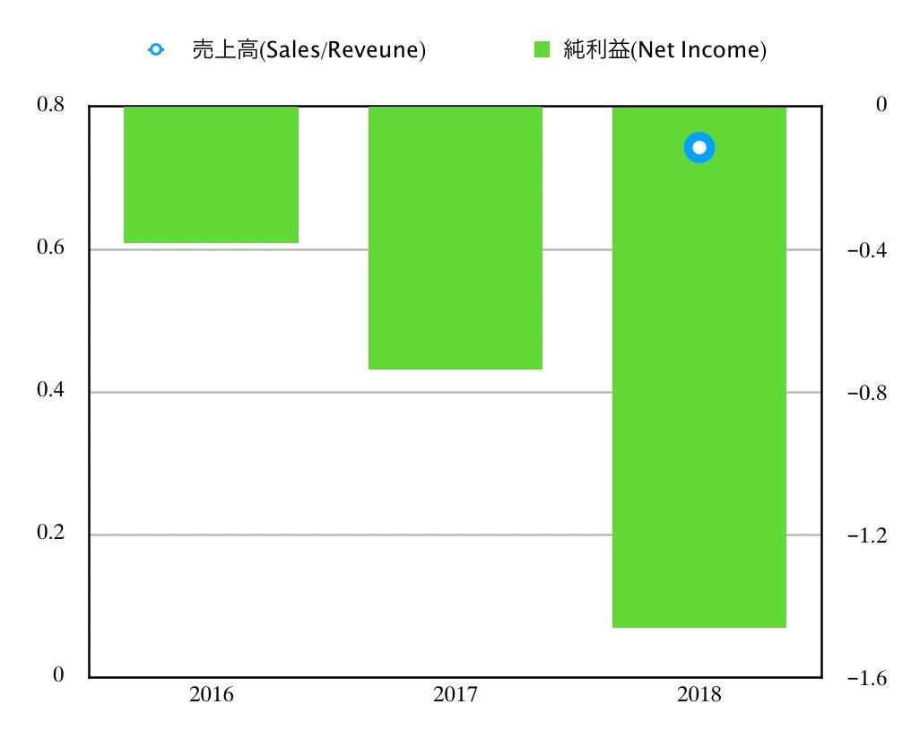 この画像はNIOの業績推移グラフを表示しています。