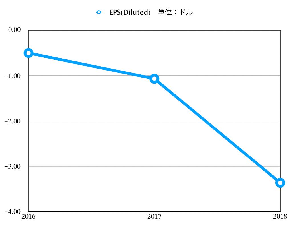 この画像はNIOのEPS推移グラフを表示しています。
