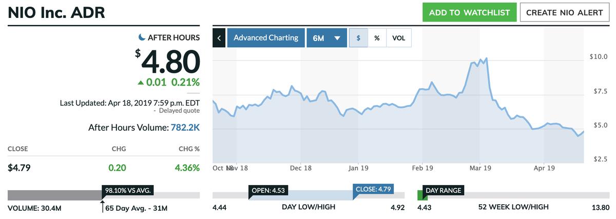 この画像はNIOの株価推移グラフを表示しています。