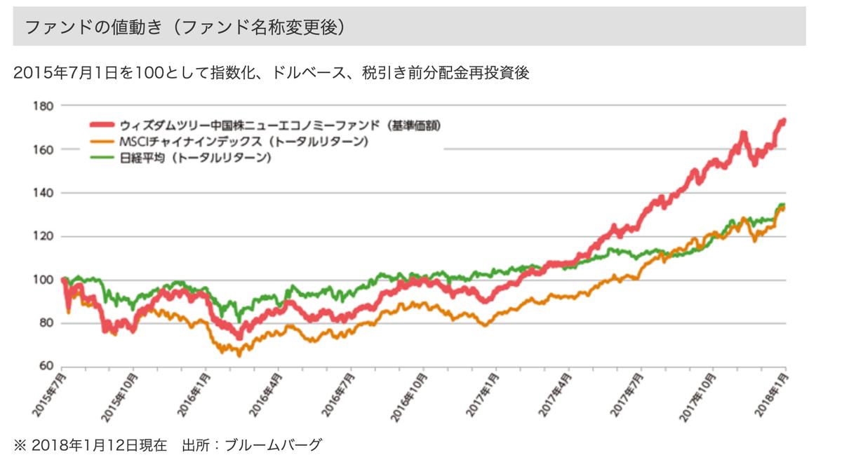 この画像はCXSEの騰落率推移を表示しています。