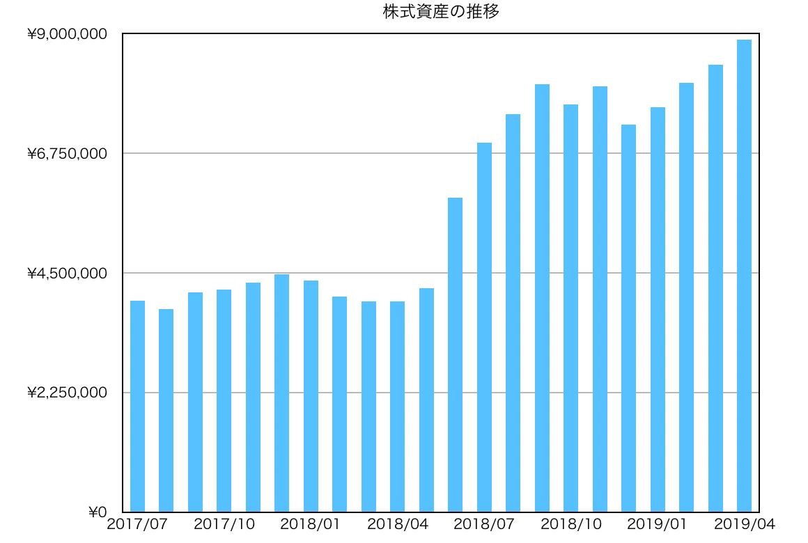 この画像は過去〜現在までの資産推移を表示しております。