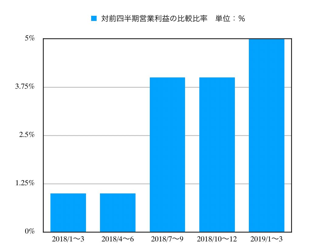 この画像はPGの営業利益推移グラフを表示しています。