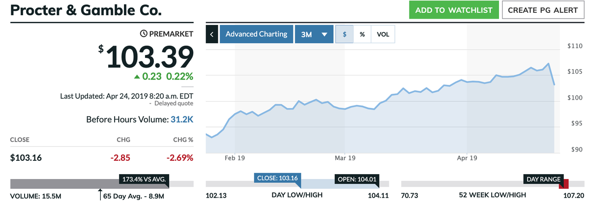 この画像はPGの直近3ヶ月間の株価推移グラフを表示しています。