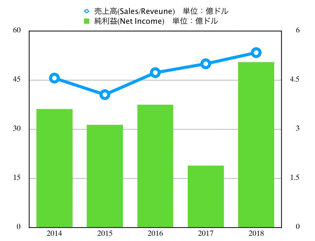 この画像はLMTの売上高推移グラフを表示しています。