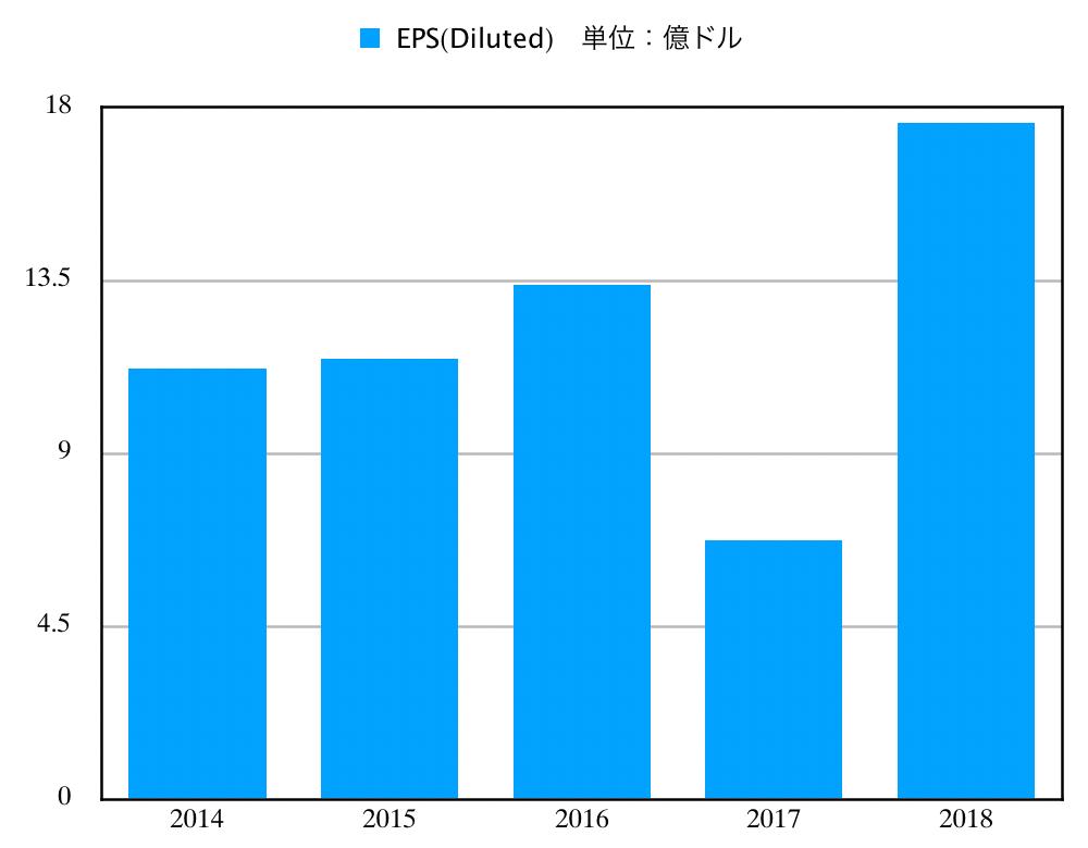 この画像はLMTのEPS推移グラフを表示しています。