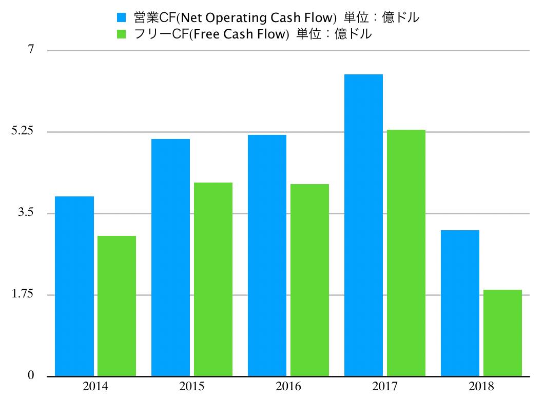 この画像はLMTのキャッシュフロー推移グラフを表示しています。