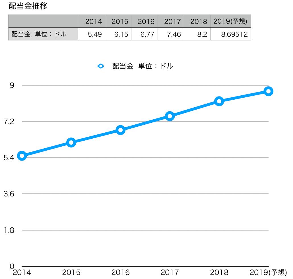 この画像はLMTの配当金推移グラフを表示しています。