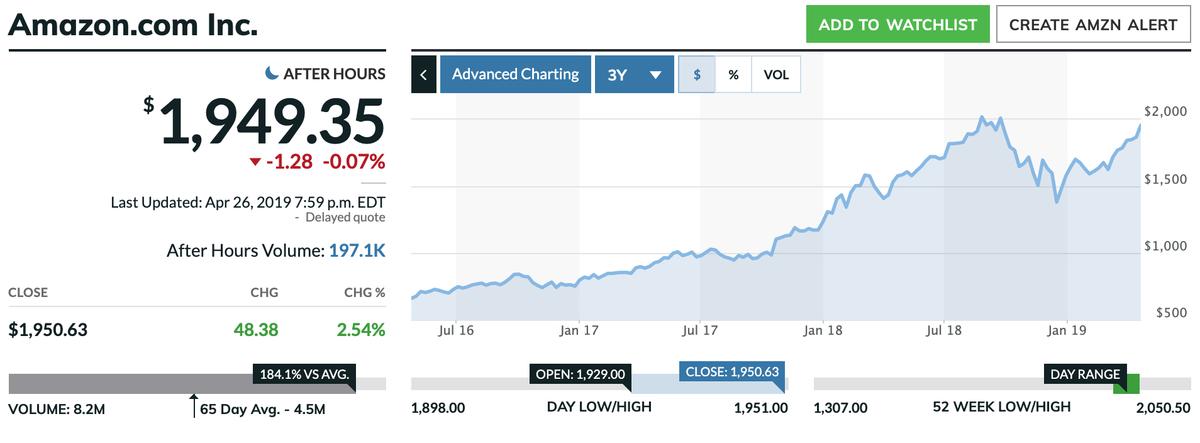 この画像はAMZNの株価推移を表示しています。