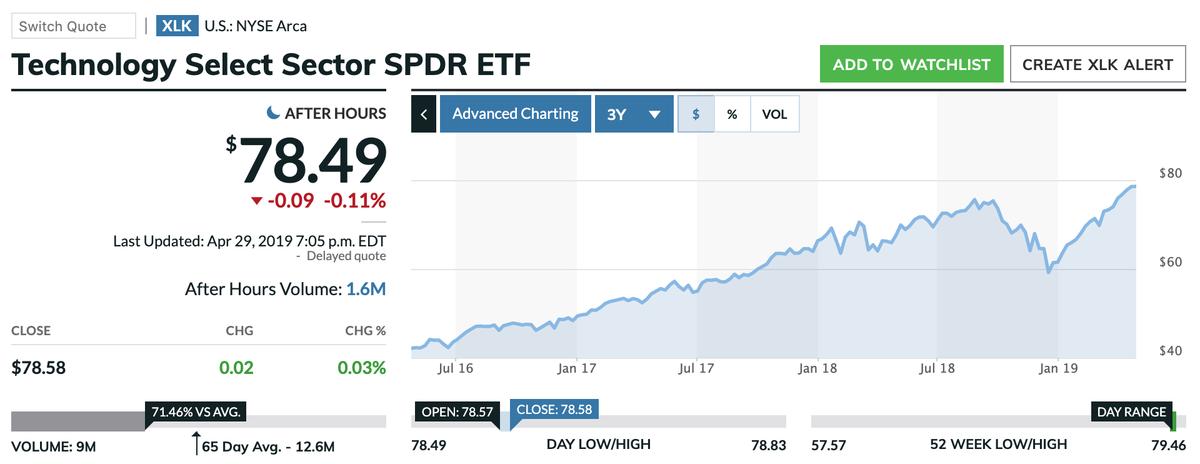 この画像はXLKの株価推移を表示しております。