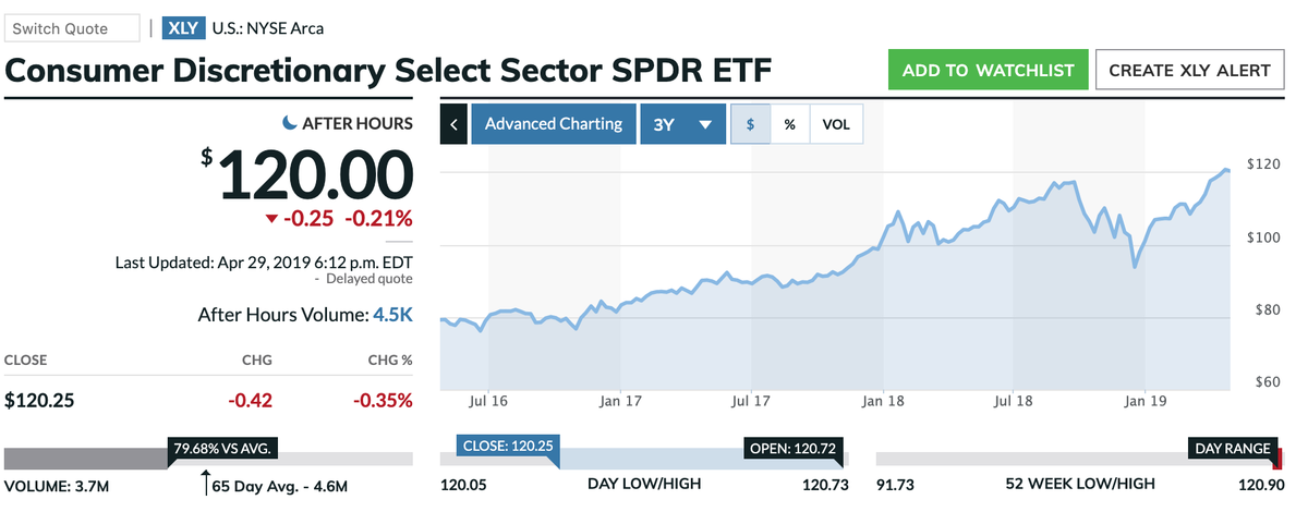 この画像はXLYの株価推移を表示しております。