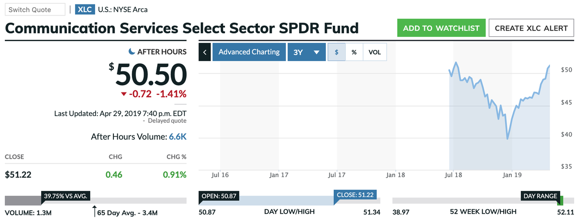 この画像はXLCの株価推移を表示しています。