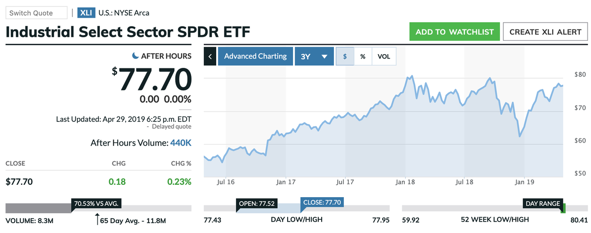 この画像はXLIの株価推移を表示しています。