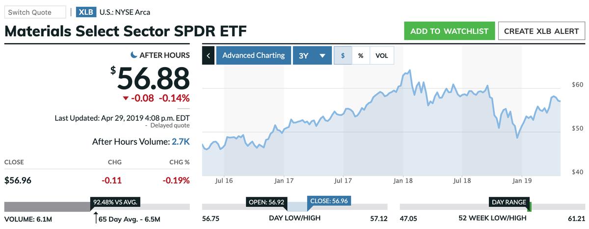 この画像はXLBの株価推移を表示しています。
