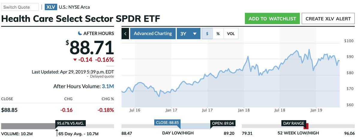 この画像はXLVの株価推移を表示しています。