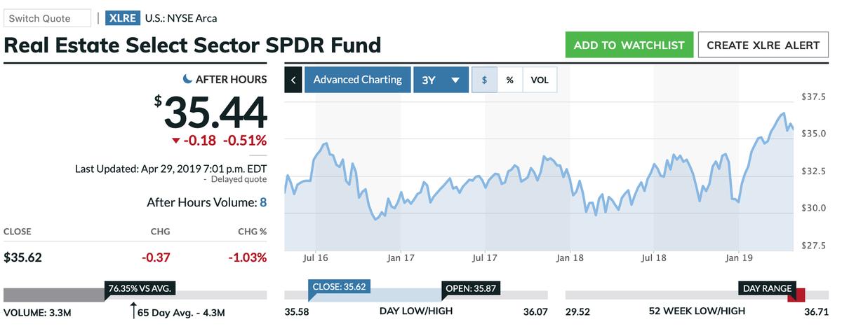 この画像はXLREの株価推移を表示しています。