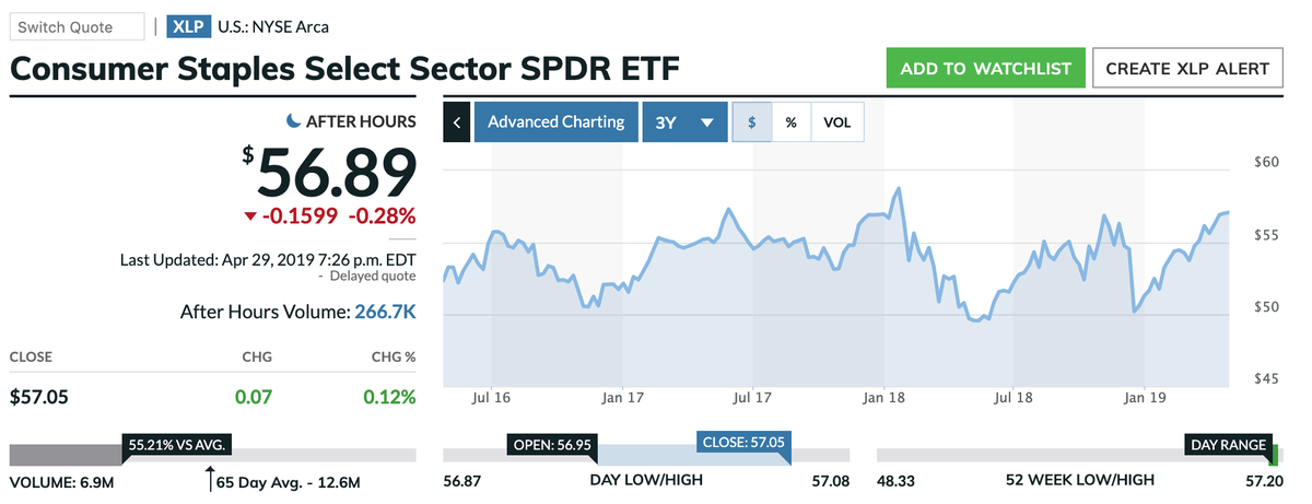 この画像はXLPの株価推移を表示しています。