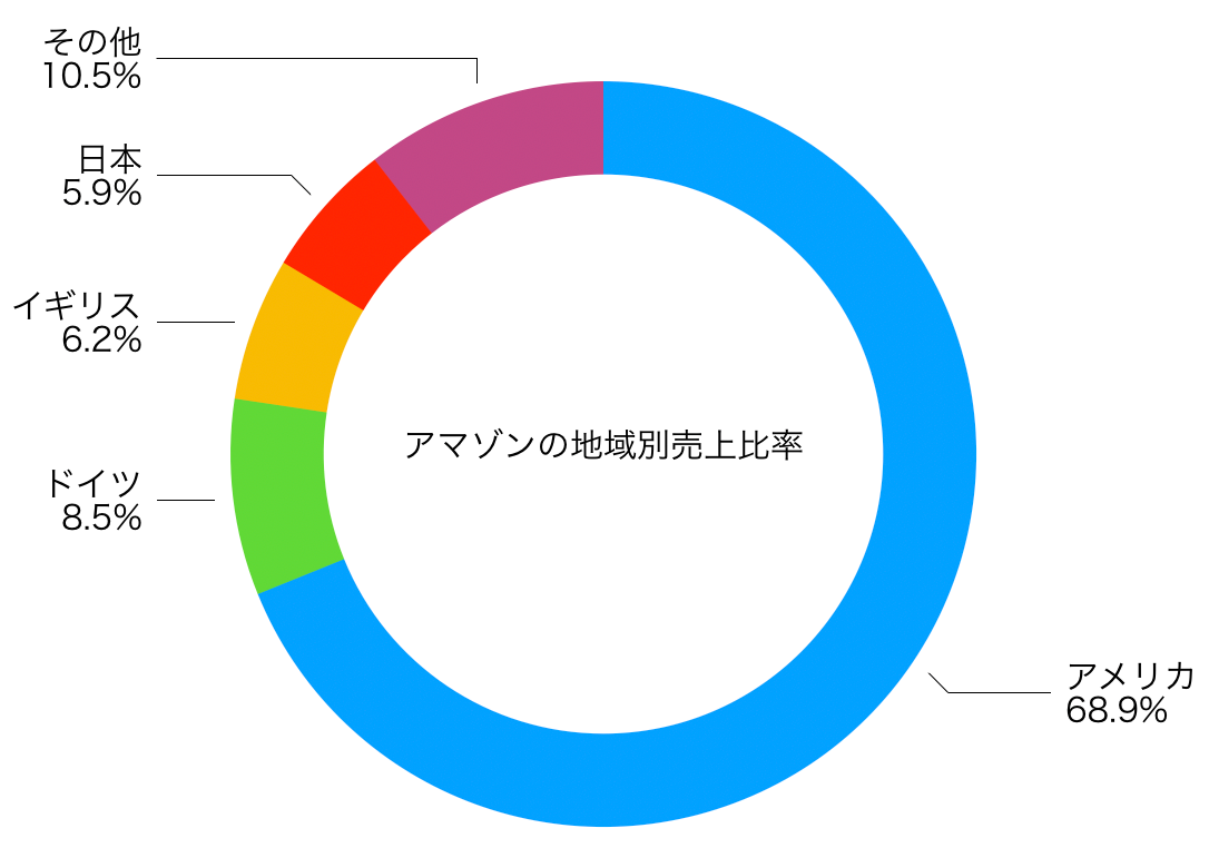 この画像はAMZNの地域別売上比率グラフを表示しています。