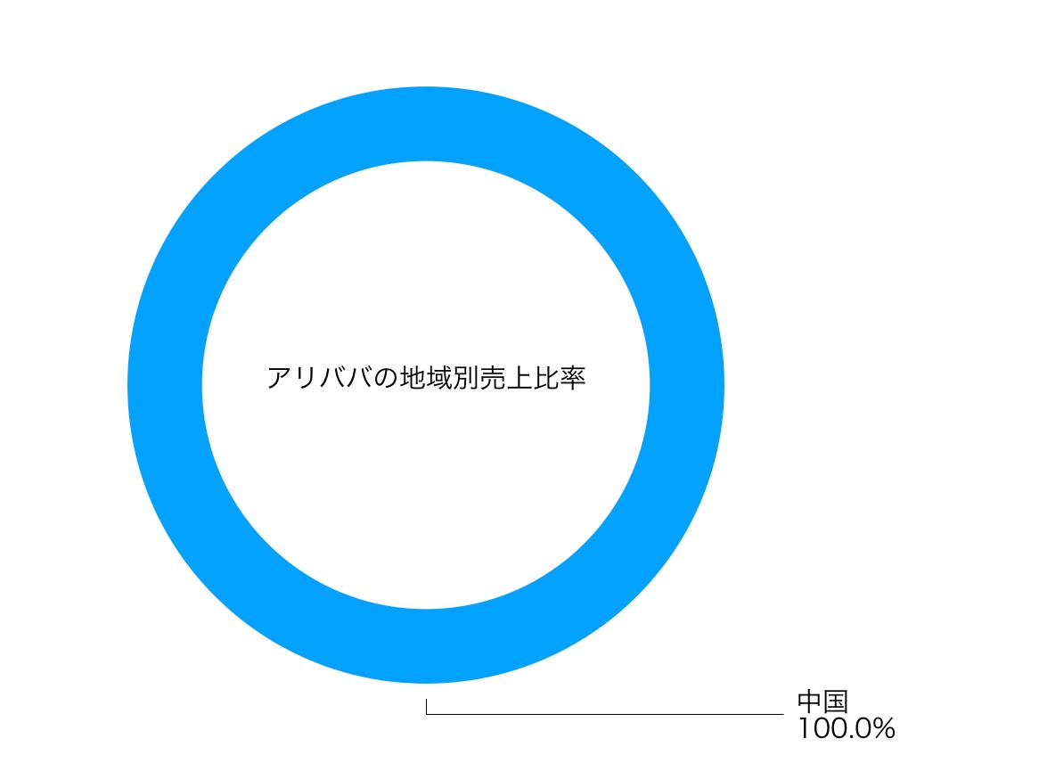 この画像はBABAの地域別売上高比率グラフを表示しています。