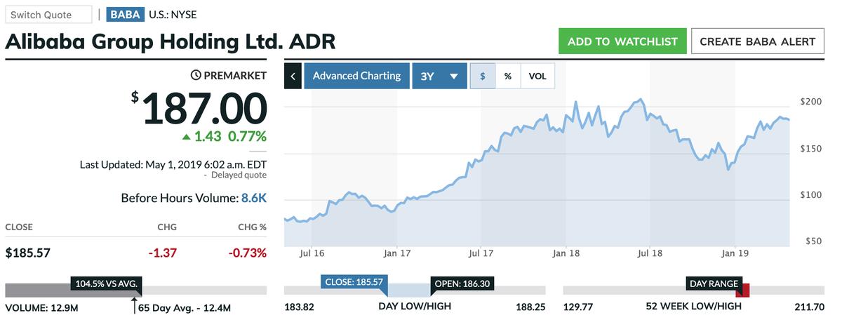 この画像はBABAの株価推移を表示しています。