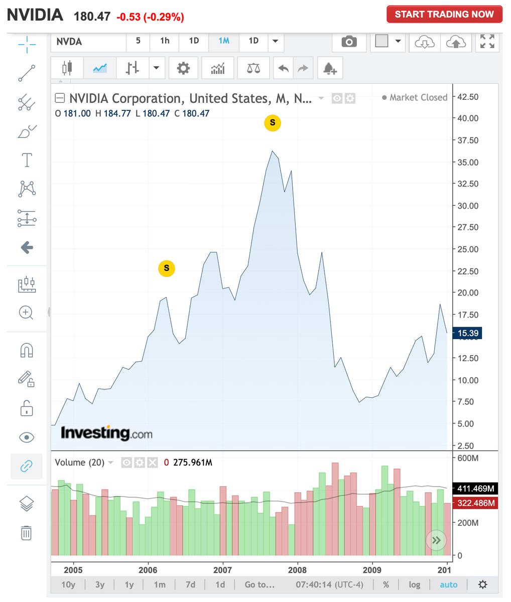 この画像はNVDAの2006年頃の株価推移を表示しています。