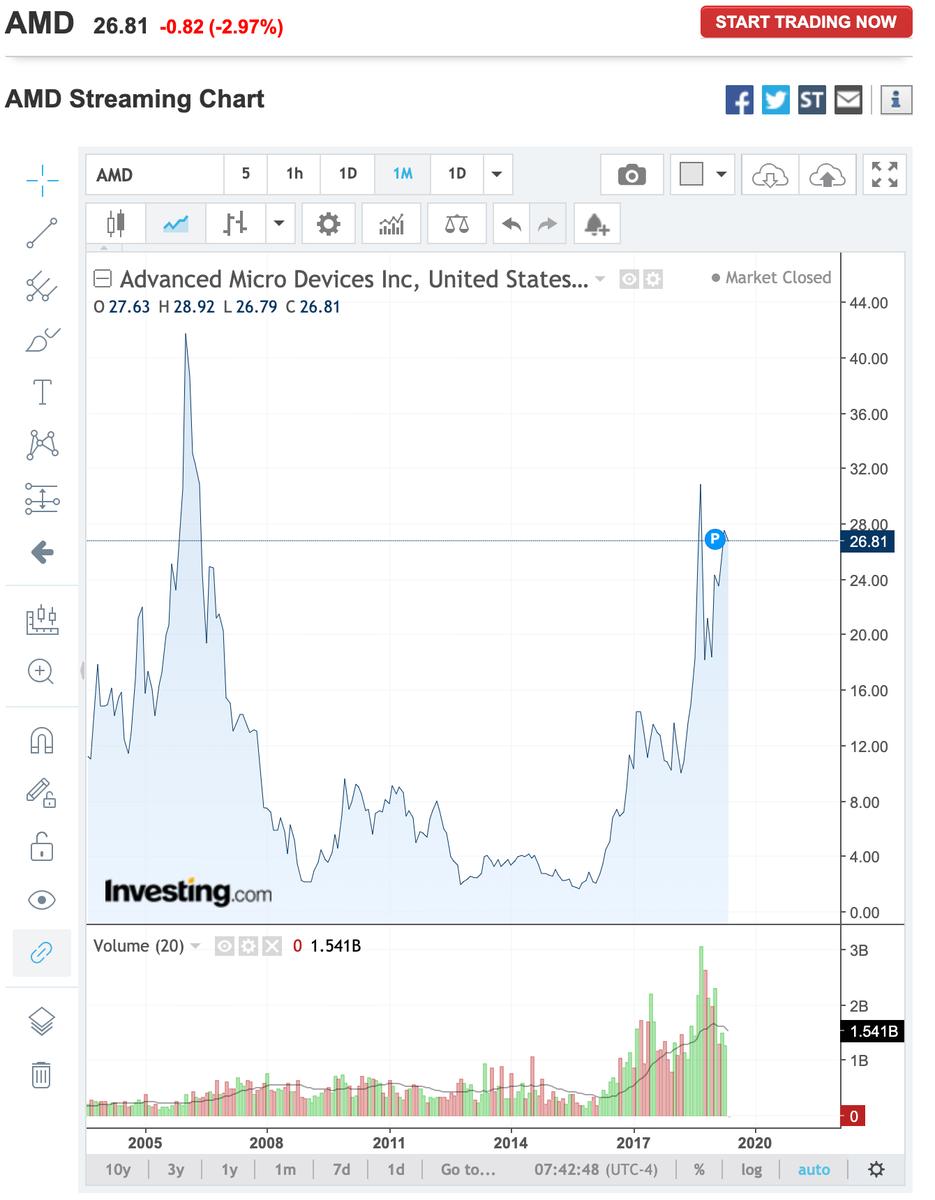 この画像はAMDの2006年頃の株価推移グラフを表示しています。