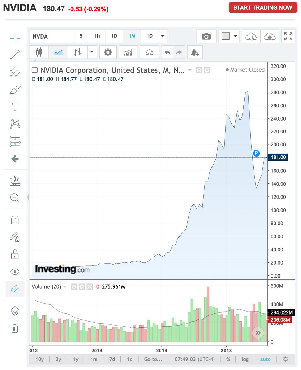 この画像はNVDAの2016年〜2019年迄の株価推移グラフを表示しています。