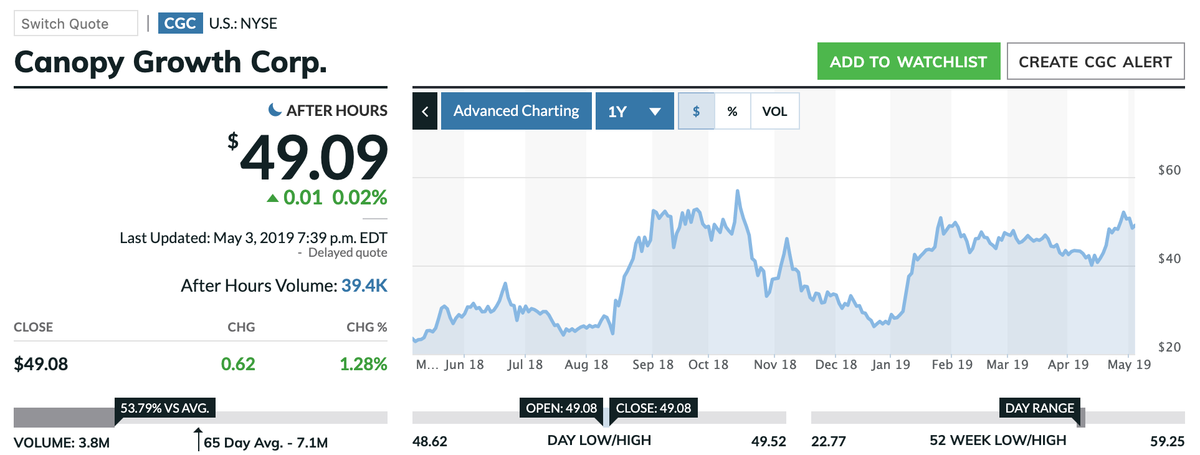 この画像はCGCの株価推移を表示しています。