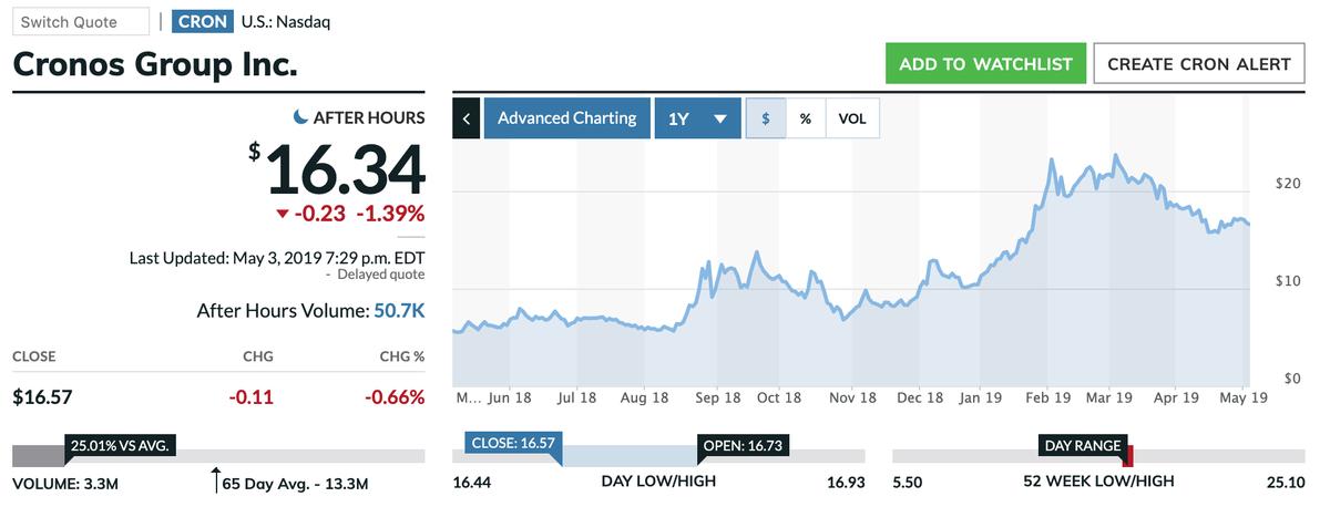この画像はCRONの株価推移を表示しています。