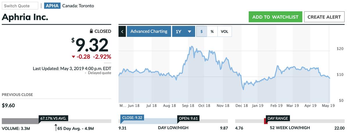この画像はAPHAの株価推移を表示しています。