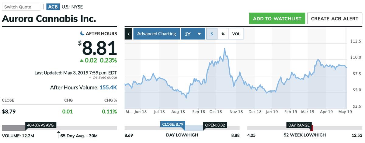 この画像はACBの株価推移を表示しています。