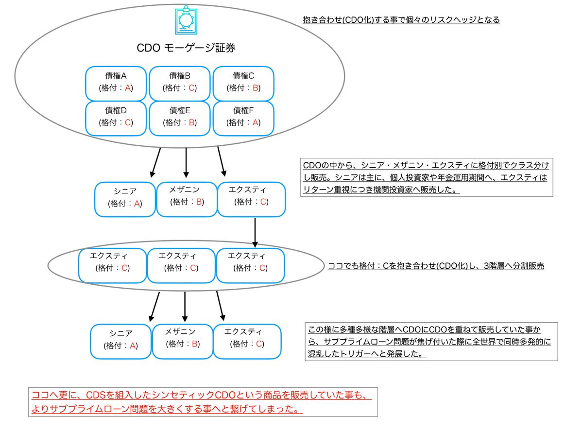 この画像はCDOの階層分けと、さらにその中から別のCDを作り出した構図を説明しています。width=