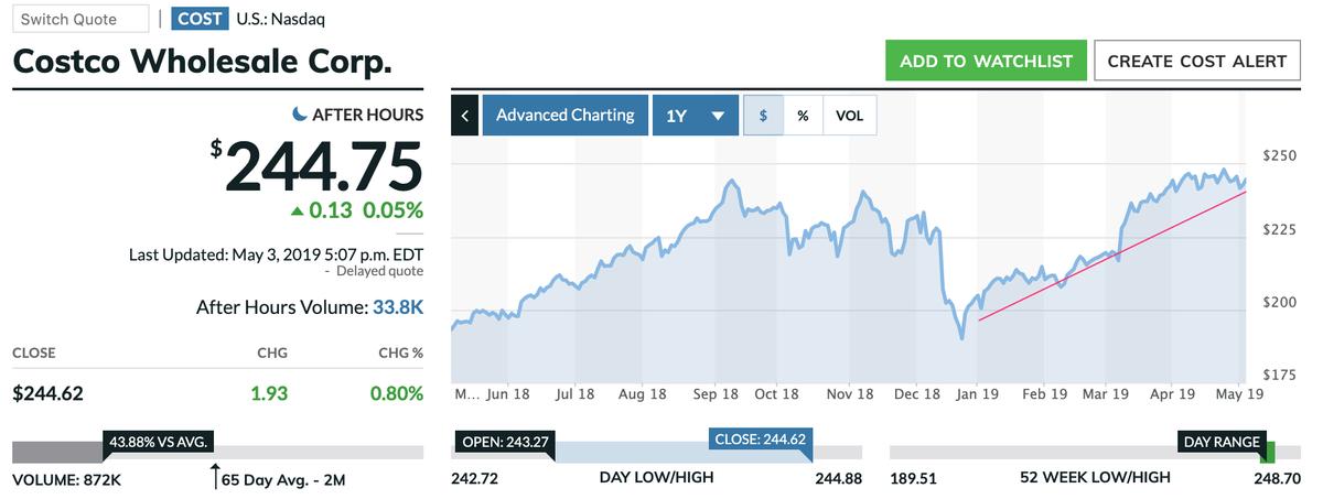 この画像はCOSTの株価推移を表示しています。