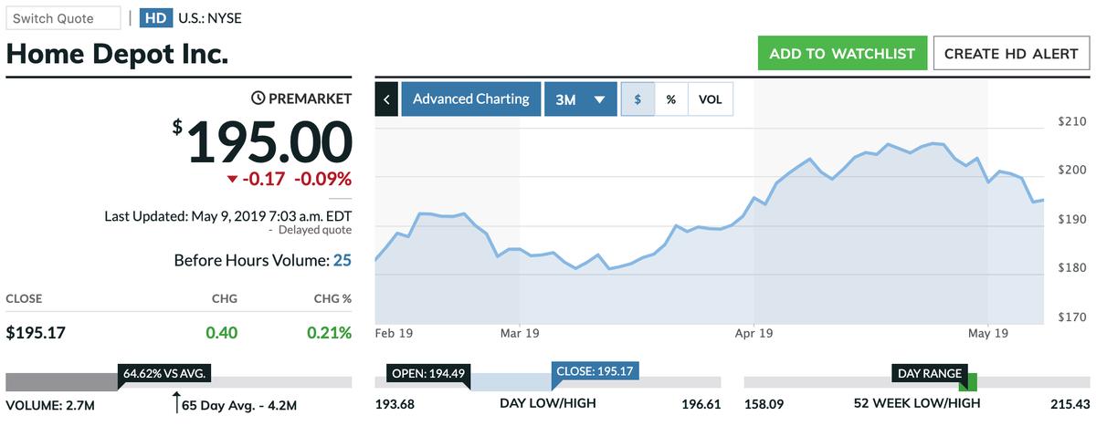 この画像はHDの株価推移を表示しています。