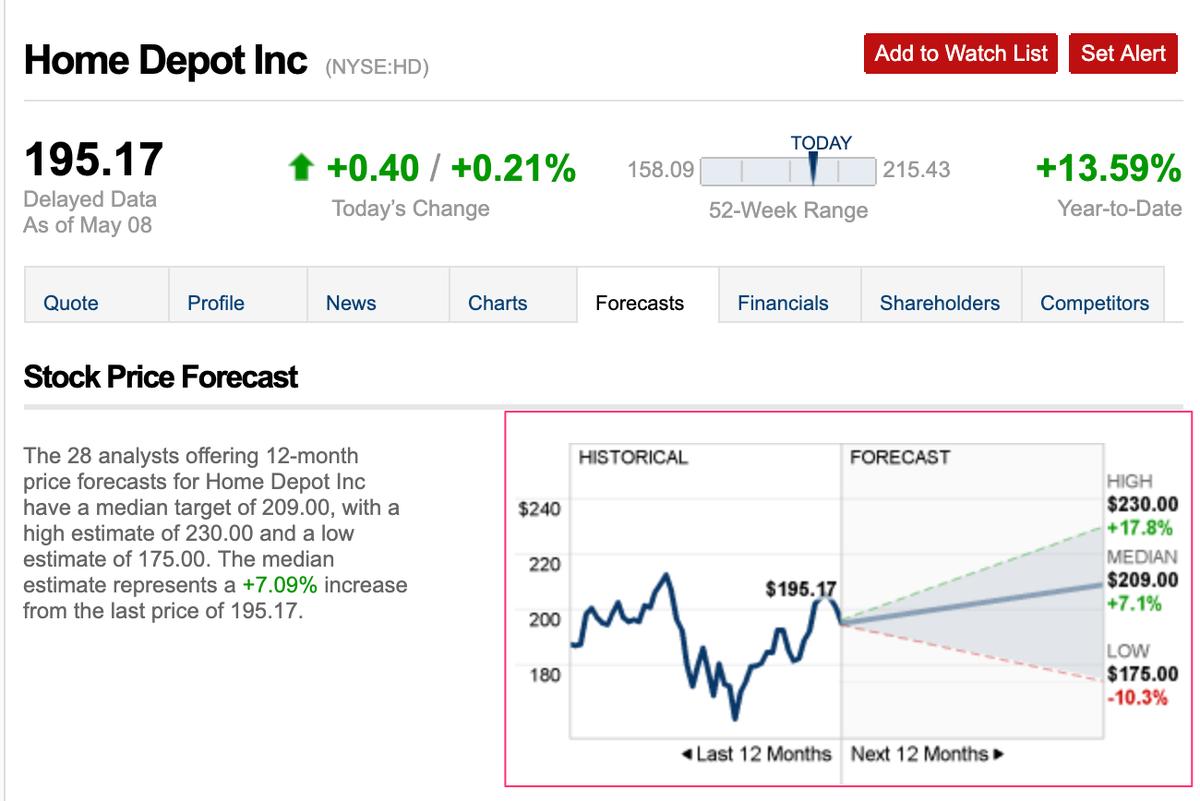 この画像はHDの株価推移と今後予想を表示しています。