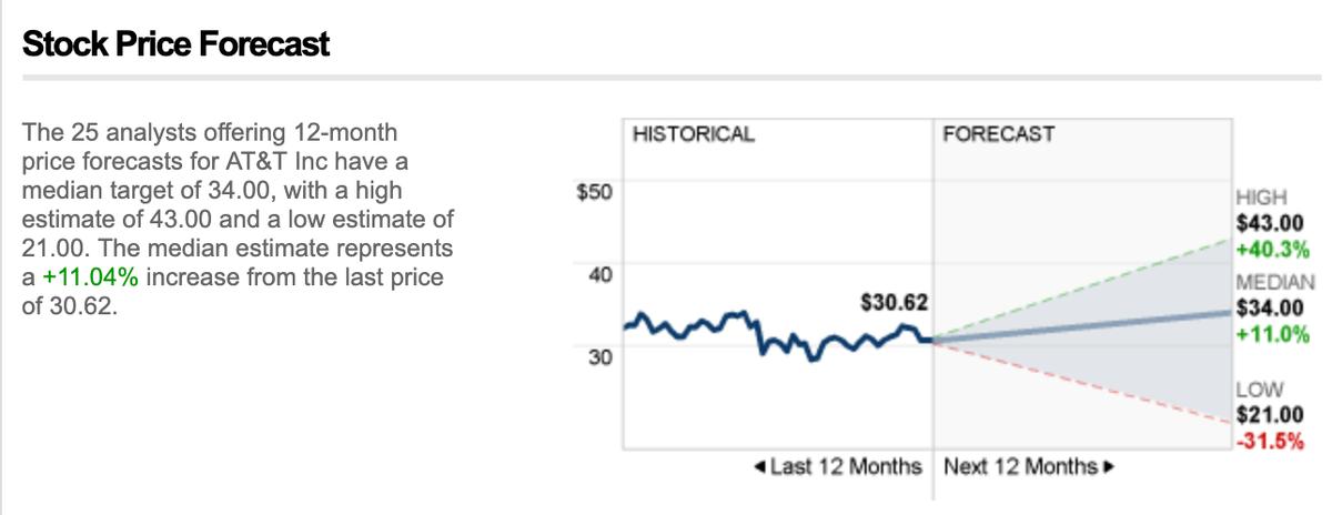 この画像はAT&Tの株価推移を表示しています。