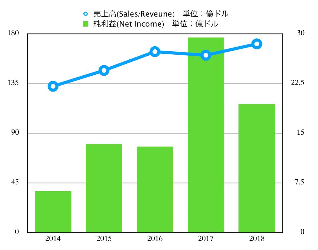 この画像はVISAの売上高推移グラフを表示しています。
